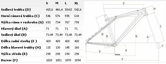 Geometrie rámu GT Outpost