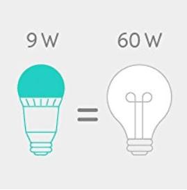 varčevanje z energijo