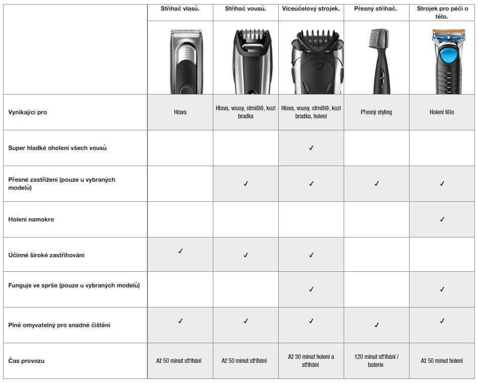 Braun Srovnávací tabulka