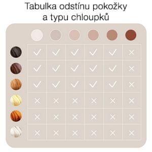 Braun tabulka