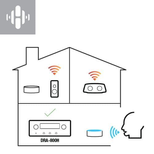 av receiver denon dra-800h hifi stereo síťový přijímač 5 hdmi vstupů 1 hdmi výstup 4k hdmi arc výkon 100 W na kanál Bluetooth phono vstup hi-res audio source direct ab reproduktory auto eco funkce snadné nastavení Bluetooth heos tlačítka rychlé volby hlasové ovládání