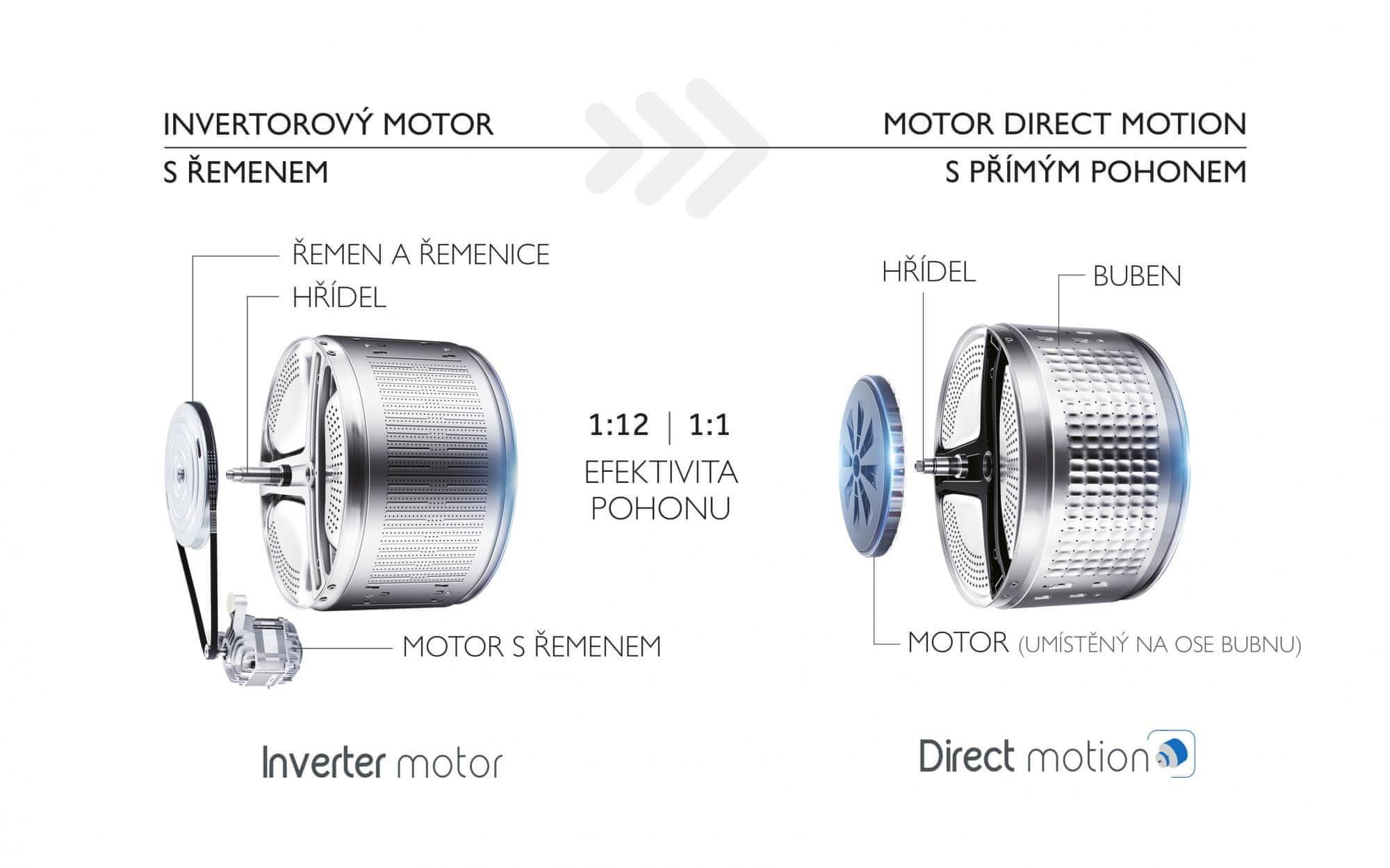 Pračka se sušičkou Haier HWD80-B14979-S Motor Direct Motion