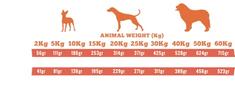 Alpha Spirit The Only One Multiprotein hrana za pse, 12 kg