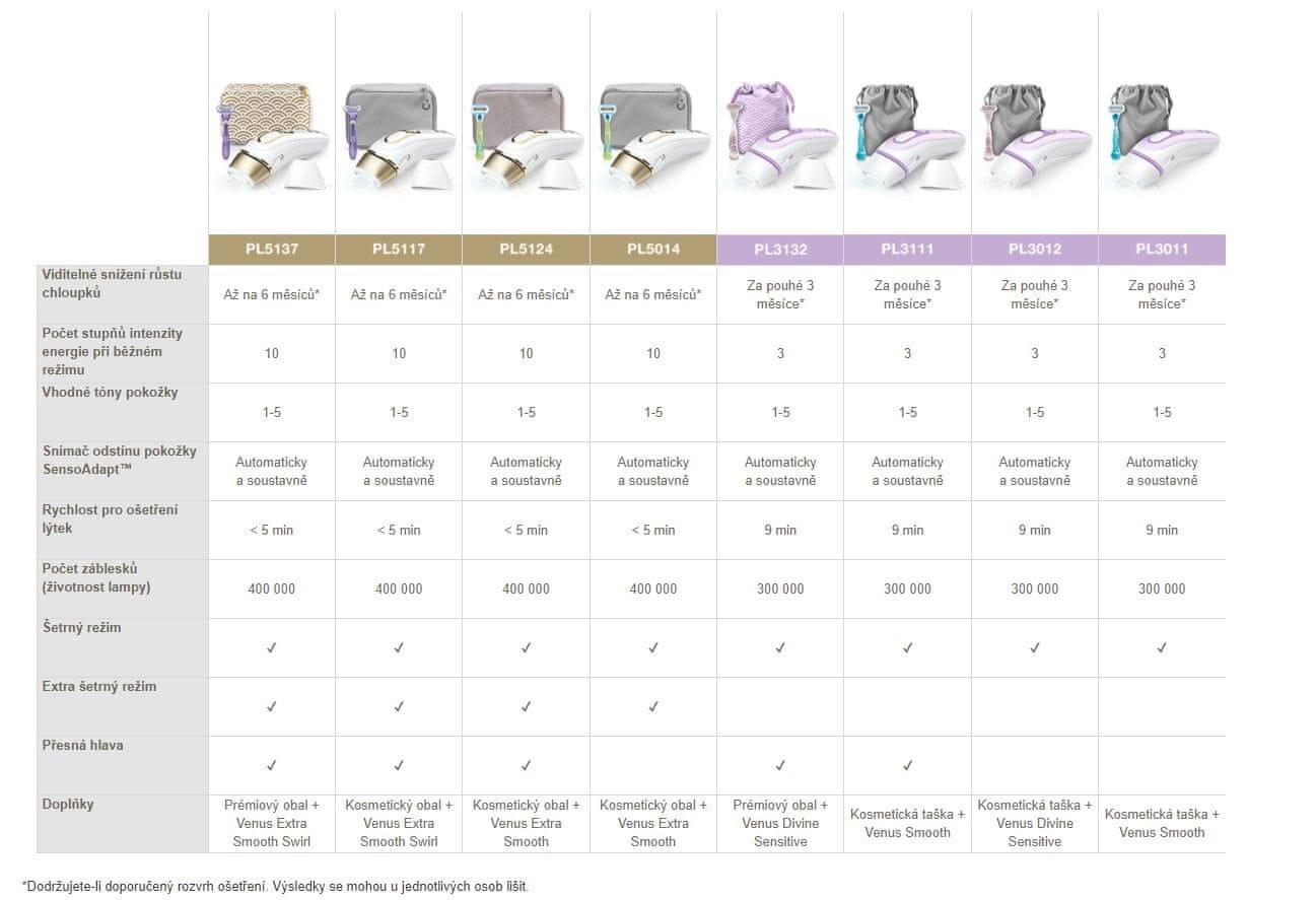 Braun Porovnávacia tabuľka